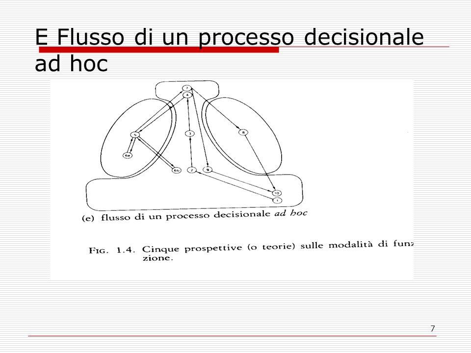 7 E Flusso di un processo decisionale ad hoc