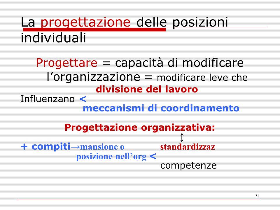 9 La progettazione delle posizioni individuali Progettare = capacità di modificare lorganizzazione = modificare leve che divisione del lavoro Influenz
