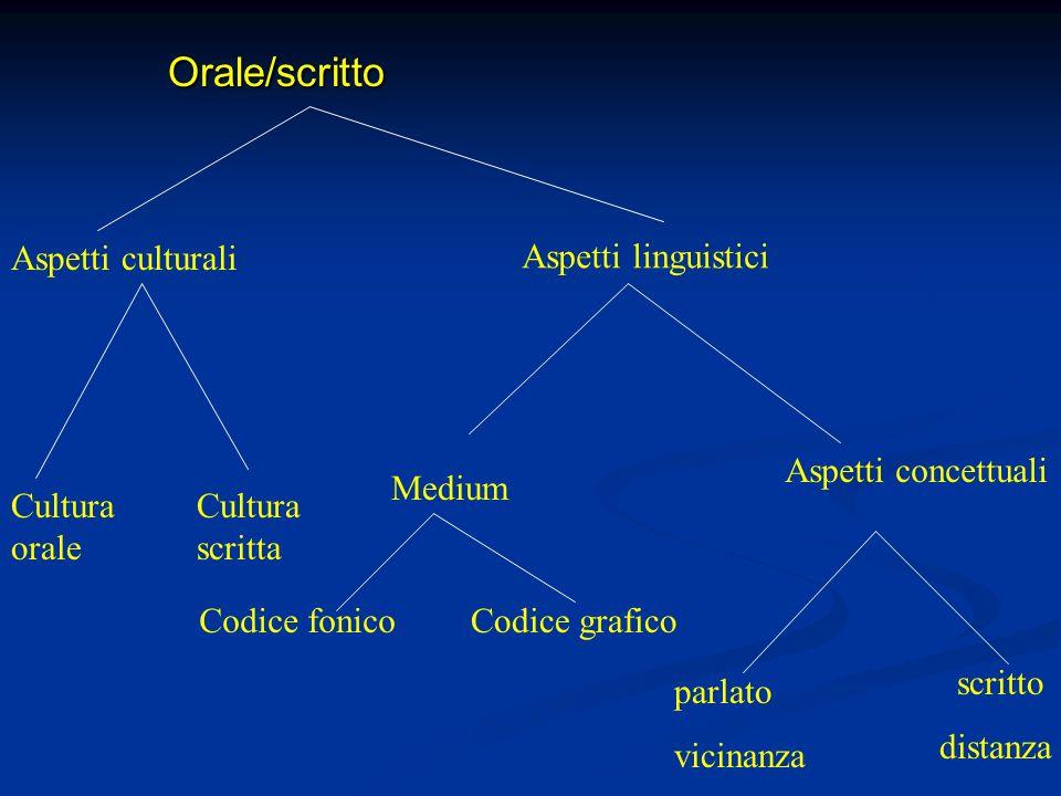 Orale/scritto Orale/scritto Aspetti culturali Cultura orale Cultura scritta Aspetti linguistici Medium Aspetti concettuali Codice fonicoCodice grafico parlato vicinanza scritto distanza
