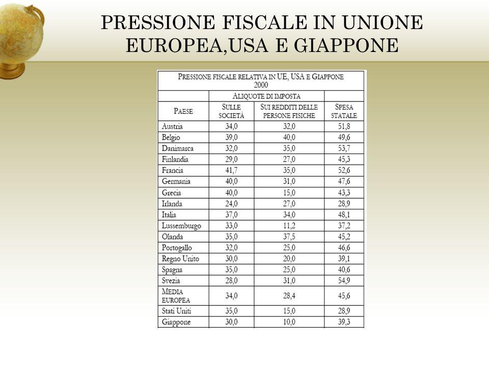 PRESSIONE FISCALE IN UNIONE EUROPEA,USA E GIAPPONE