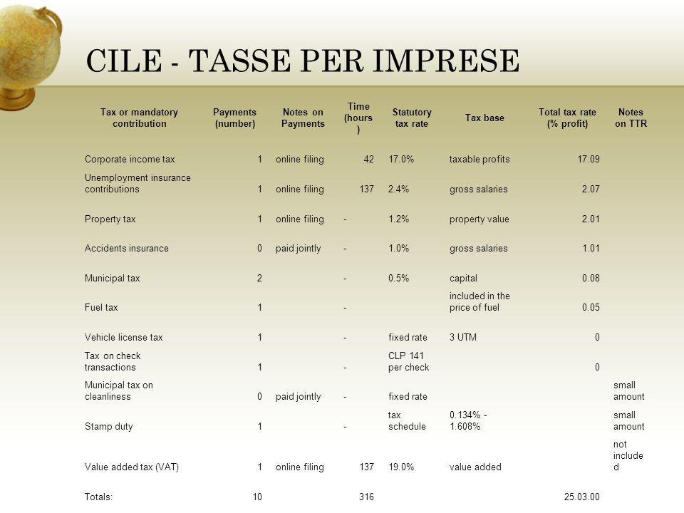 CILE - TASSE PER IMPRESE Tax or mandatory contribution Payments (number) Notes on Payments Time (hours ) Statutory tax rate Tax base Total tax rate (% profit) Notes on TTR Corporate income tax1online filing4217.0%taxable profits17.09 Unemployment insurance contributions1online filing1372.4%gross salaries2.07 Property tax1online filing-1.2%property value2.01 Accidents insurance0paid jointly-1.0%gross salaries1.01 Municipal tax2-0.5%capital0.08 Fuel tax1- included in the price of fuel0.05 Vehicle license tax1-fixed rate3 UTM0 Tax on check transactions1- CLP 141 per check0 Municipal tax on cleanliness0paid jointly-fixed rate small amount Stamp duty1- tax schedule 0.134% - 1.608% small amount Value added tax (VAT)1online filing13719.0%value added not include d Totals:1031625.03.00