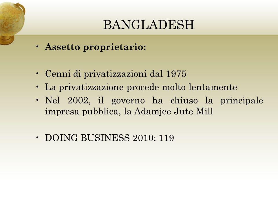 BANGLADESH Assetto proprietario: Cenni di privatizzazioni dal 1975 La privatizzazione procede molto lentamente Nel 2002, il governo ha chiuso la principale impresa pubblica, la Adamjee Jute Mill DOING BUSINESS 2010: 119