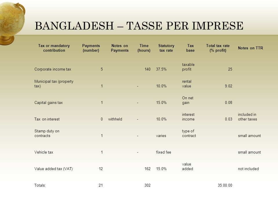 BANGLADESH – TASSE PER IMPRESE Tax or mandatory contribution Payments (number) Notes on Payments Time (hours) Statutory tax rate Tax base Total tax rate (% profit) Notes on TTR Corporate income tax514037.5% taxable profit25 Municipal tax (property tax)1-10.0% rental value9.02 Capital gains tax1-15.0% On net gain0.08 Tax on interest0withheld-10.0% interest income0.03 included in other taxes Stamp duty on contracts1-varies type of contractsmall amount Vehicle tax1-fixed feesmall amount Value added tax (VAT)1216215.0% value addednot included Totals:2130235.00.00