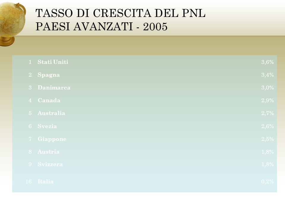 TASSO DI CRESCITA DEL PNL PAESI AVANZATI - 2005 1 Stati Uniti 3,6% 2 Spagna 3,4% 3 Danimarca 3,0% 4 Canada 2,9% 5 Australia 2,7% 6 Svezia 2,6% 7 Giapp