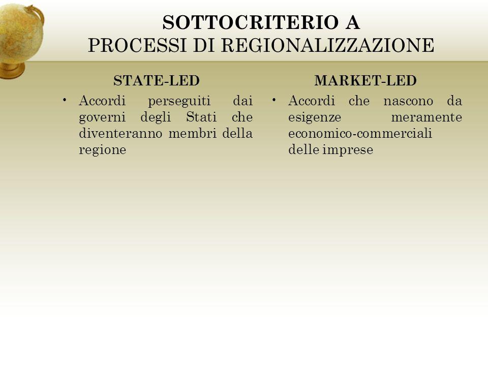 SOTTOCRITERIO A PROCESSI DI REGIONALIZZAZIONE STATE-LED Accordi perseguiti dai governi degli Stati che diventeranno membri della regione MARKET-LED Ac