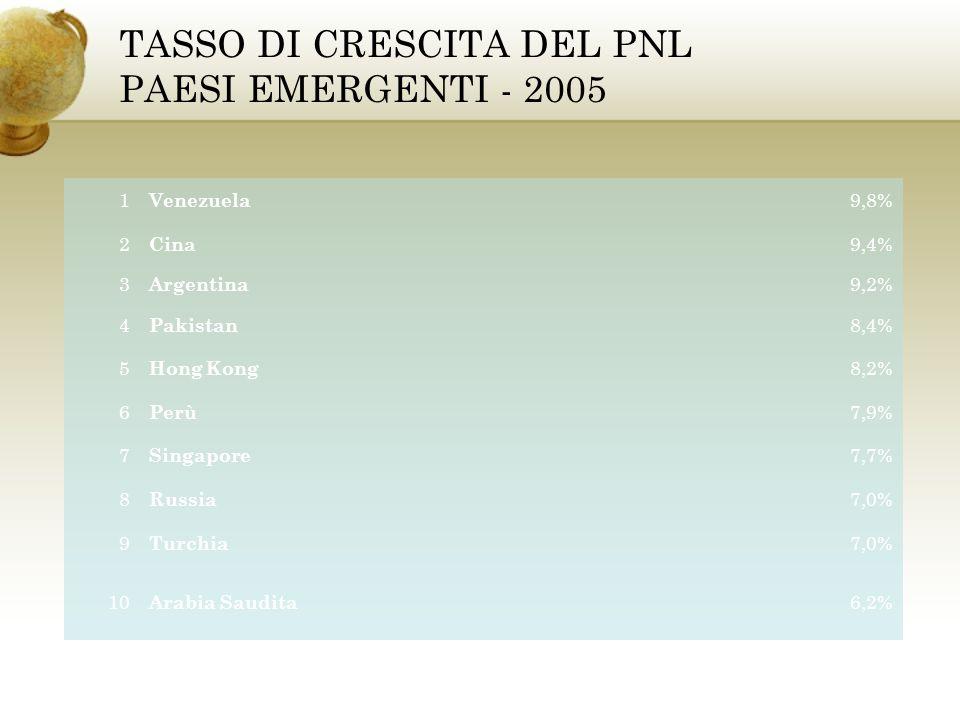 TASSO DI CRESCITA DEL PNL PAESI EMERGENTI - 2005 1 Venezuela 9,8% 2 Cina 9,4% 3 Argentina 9,2% 4 Pakistan 8,4% 5 Hong Kong 8,2% 6 Perù 7,9% 7 Singapor