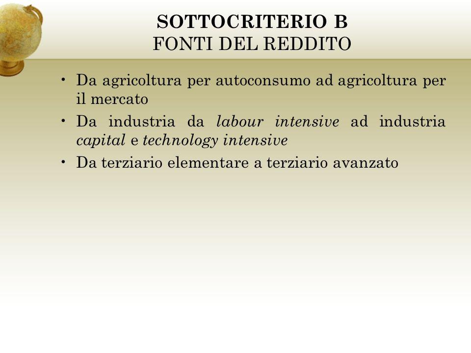 SOTTOCRITERIO B FONTI DEL REDDITO Da agricoltura per autoconsumo ad agricoltura per il mercato Da industria da labour intensive ad industria capital e
