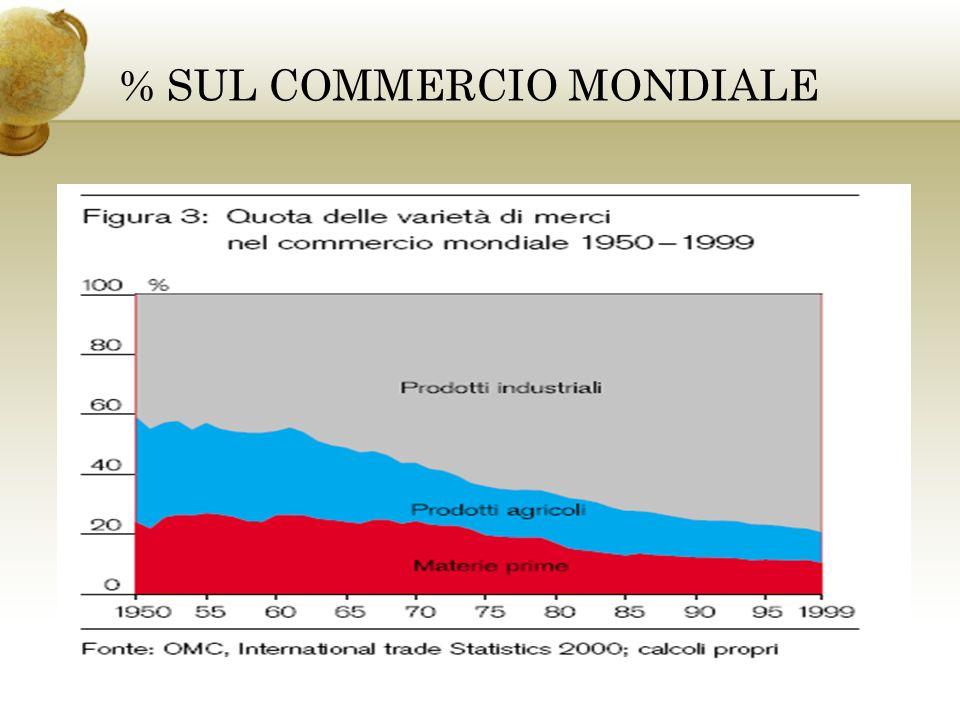 INTEGRAZIONE ECONOMICA Unione economica Strutture decisionali comuni Es.