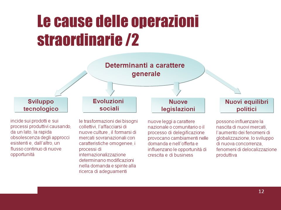 Le cause delle operazioni straordinarie /2 12 Evoluzioni sociali le trasformazioni dei bisogni collettivi, laffacciarsi di nuove culture, il formarsi