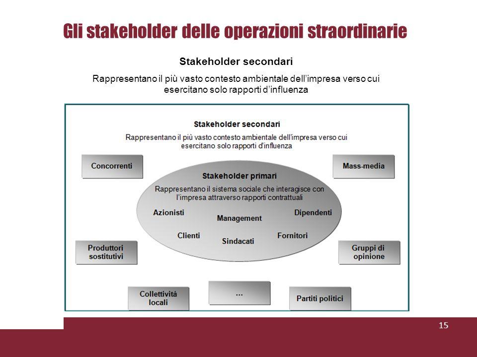Gli stakeholder delle operazioni straordinarie 15 Stakeholder secondari Rappresentano il più vasto contesto ambientale dellimpresa verso cui esercitano solo rapporti dinfluenza