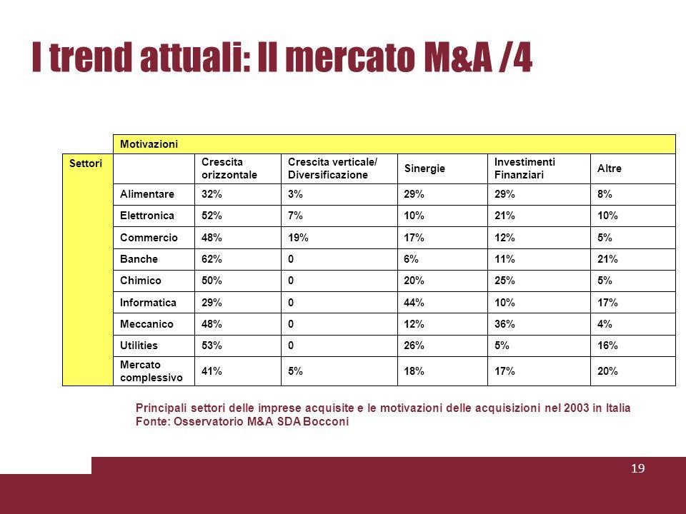 I trend attuali: Il mercato M&A /4 19 20%17%18%5%41% Mercato complessivo 16%5%26%053%Utilities 4%36%12%048%Meccanico 17%10%44%029%Informatica 5%25%20%050%Chimico 21%11%6%062%Banche 5%12%17%19%48%Commercio 10%21%10%7%52%Elettronica 8%29% 3%32%Alimentare Altre Investimenti Finanziari Sinergie Crescita verticale/ Diversificazione Crescita orizzontale Settori Motivazioni Principali settori delle imprese acquisite e le motivazioni delle acquisizioni nel 2003 in Italia Fonte: Osservatorio M&A SDA Bocconi