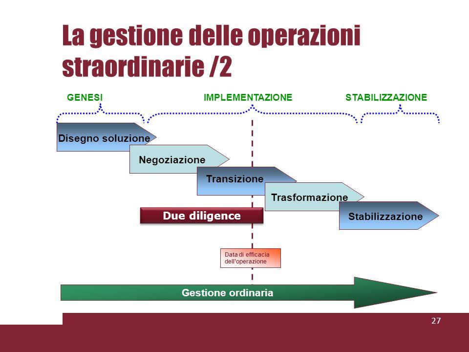 Disegno soluzione Negoziazione Transizione Trasformazione Stabilizzazione Gestione ordinaria Due diligence GENESIIMPLEMENTAZIONESTABILIZZAZIONE Data d