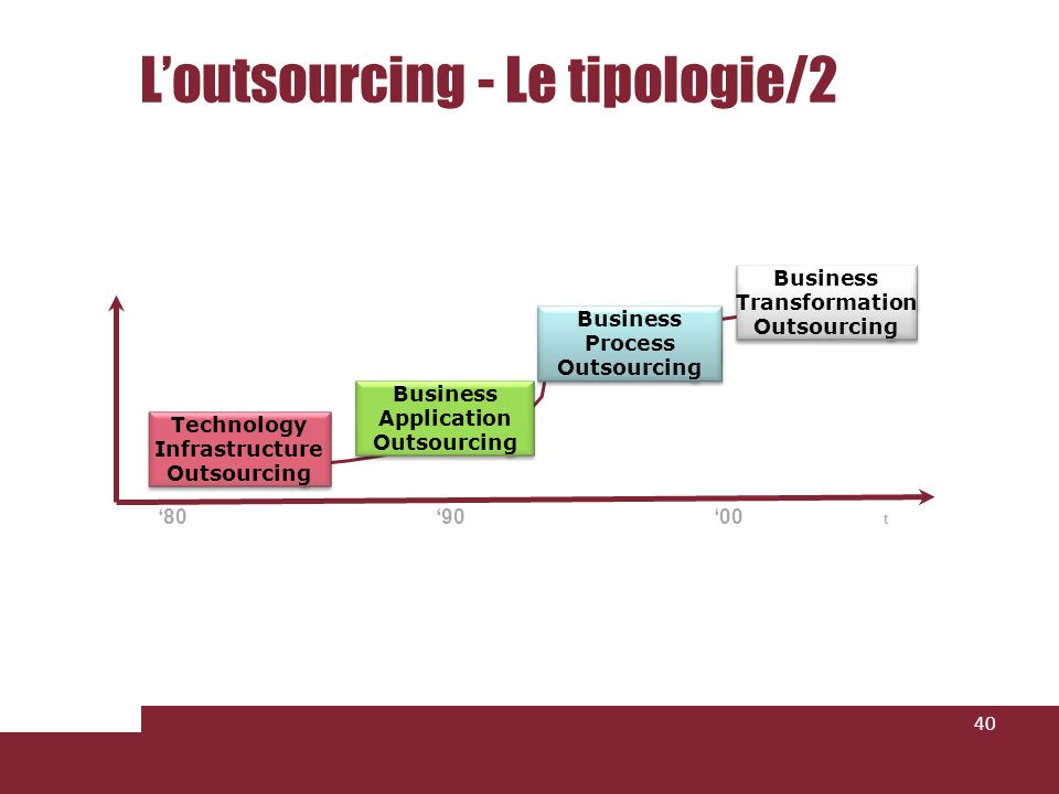 Loutsourcing - Le tipologie/2 40 t 809000 Technology Infrastructure Outsourcing Business Application Outsourcing Business Process Outsourcing Business Transformation Outsourcing