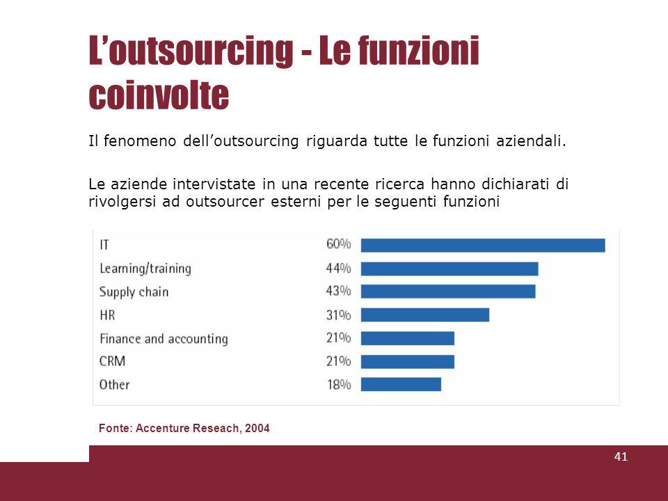 Loutsourcing - Le funzioni coinvolte Il fenomeno delloutsourcing riguarda tutte le funzioni aziendali. Le aziende intervistate in una recente ricerca