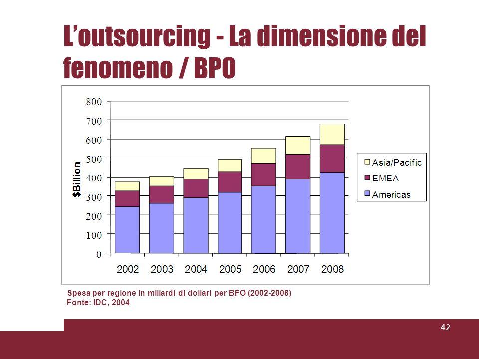 Loutsourcing - La dimensione del fenomeno / BPO 42 Spesa per regione in miliardi di dollari per BPO (2002-2008) Fonte: IDC, 2004