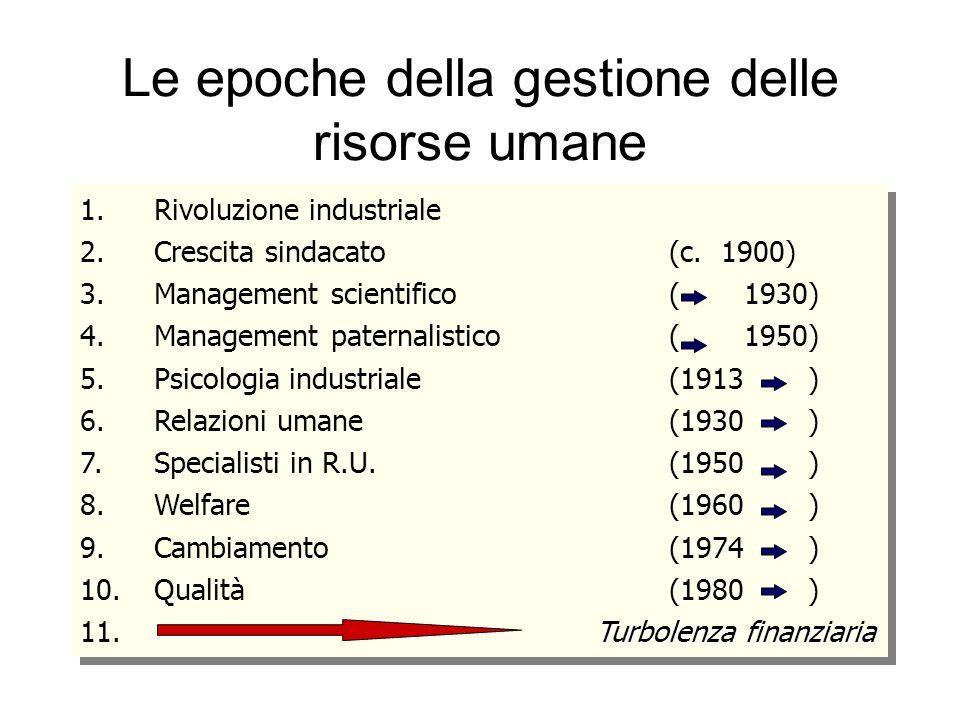 Le epoche della gestione delle risorse umane 1.Rivoluzione industriale 2.Crescita sindacato(c. 1900) 3.Management scientifico( 1930) 4.Management pate