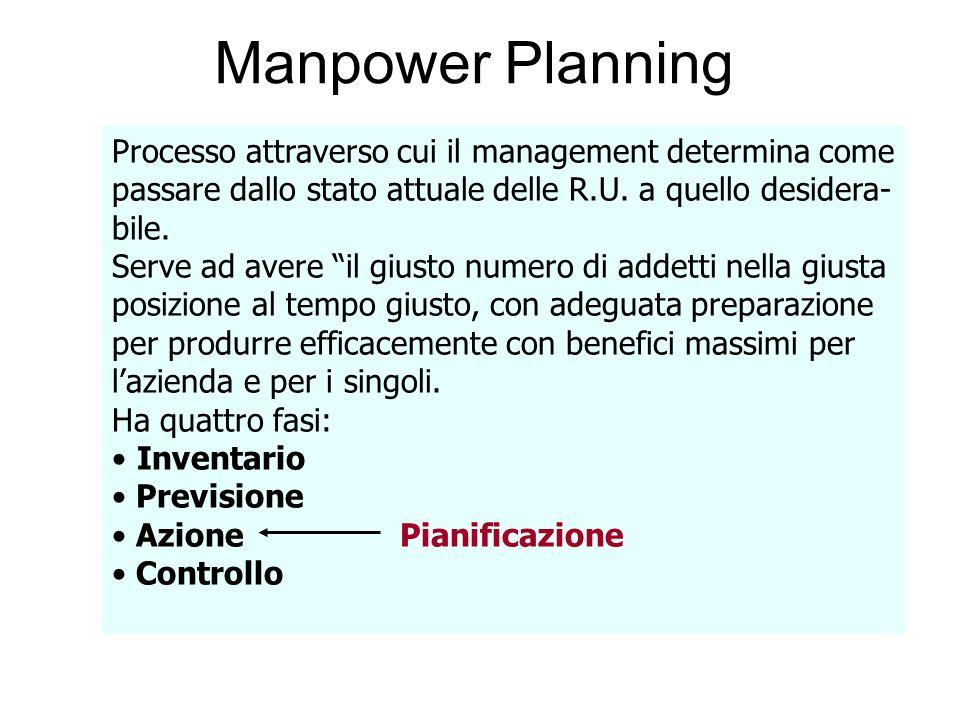 Manpower Planning Processo attraverso cui il management determina come passare dallo stato attuale delle R.U. a quello desidera- bile. Serve ad avere