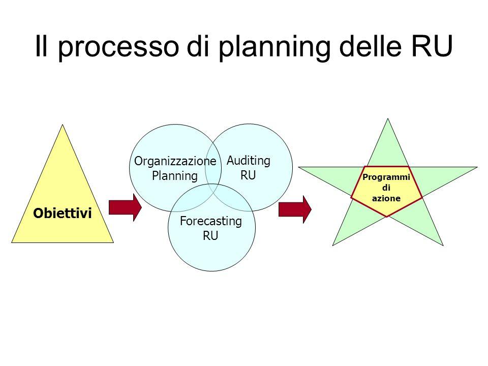 Il processo di planning delle RU Obiettivi Auditing RU Organizzazione Planning Forecasting RU Programmi di azione