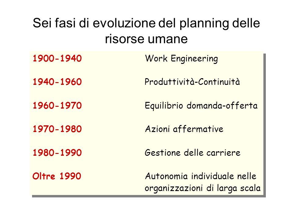 Sei fasi di evoluzione del planning delle risorse umane 1900-1940Work Engineering 1940-1960Produttività-Continuità 1960-1970Equilibrio domanda-offerta