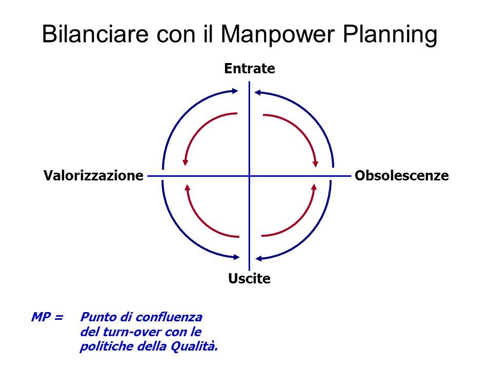 Bilanciare con il Manpower Planning Entrate Uscite ObsolescenzeValorizzazione MP = Punto di confluenza del turn-over con le politiche della Qualità.