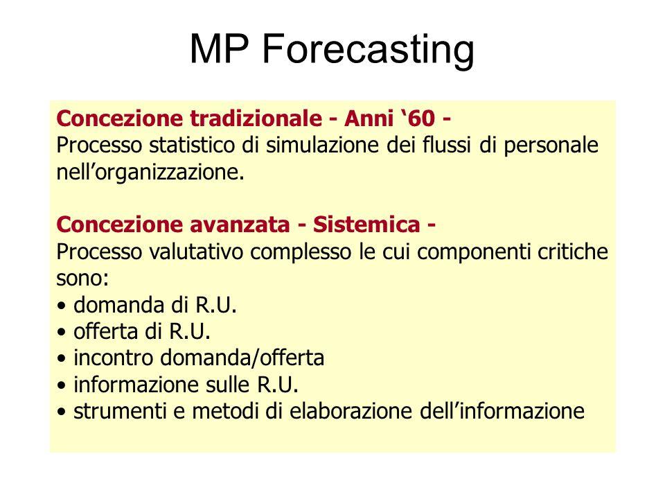 MP Forecasting Concezione tradizionale - Anni 60 - Processo statistico di simulazione dei flussi di personale nellorganizzazione. Concezione avanzata