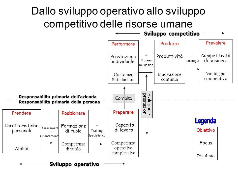 Dallo sviluppo operativo allo sviluppo competitivo delle risorse umane Responsabilità primaria dellazienda Responsabilità primaria della persona Perfo
