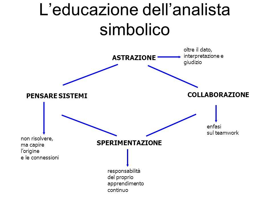 Leducazione dellanalista simbolico PENSARE SISTEMI COLLABORAZIONE oltre il dato, interpretazione e giudizio enfasi sul teamwork responsabilità del proprio apprendimento continuo non risolvere, ma capire lorigine e le connessioni SPERIMENTAZIONE ASTRAZIONE
