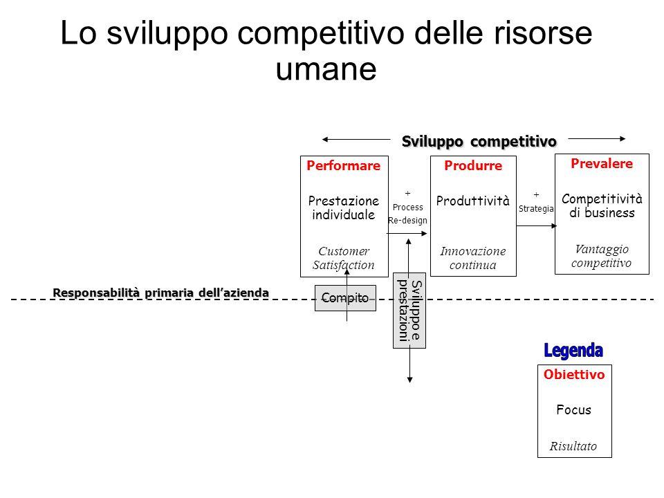 Lo sviluppo competitivo delle risorse umane Responsabilità primaria dellazienda Performare Prestazione individuale Customer Satisfaction Produrre Prod