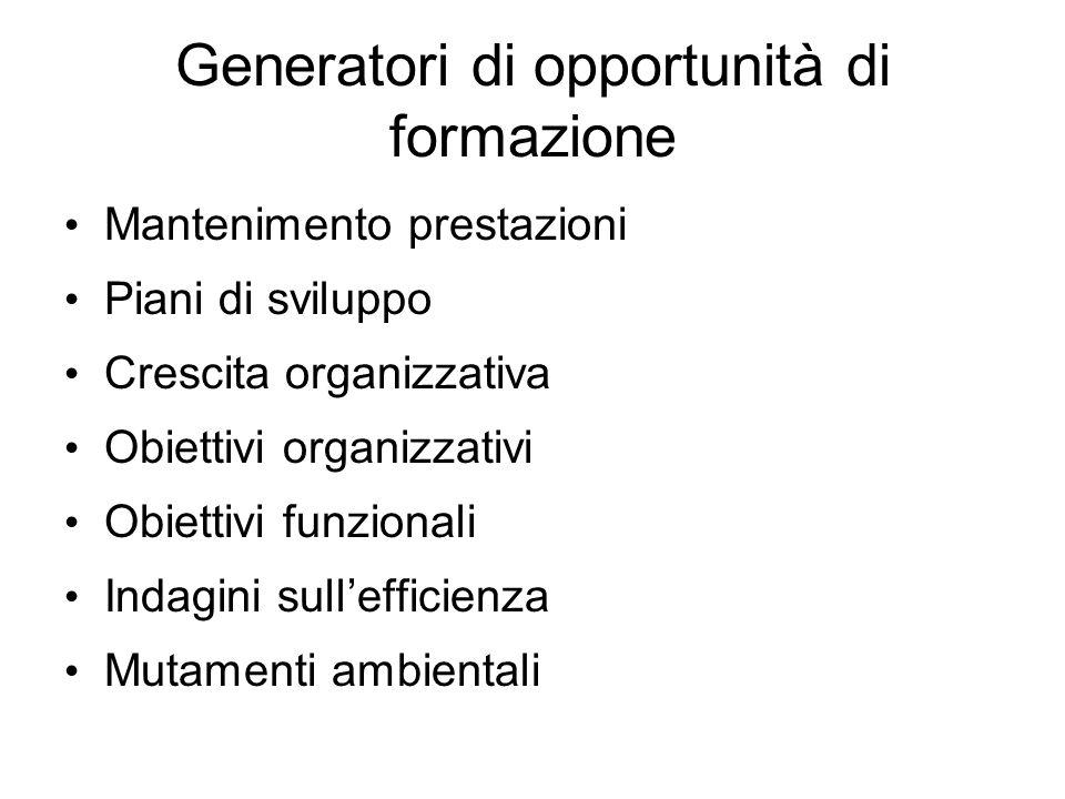 Generatori di opportunità di formazione Mantenimento prestazioni Piani di sviluppo Crescita organizzativa Obiettivi organizzativi Obiettivi funzionali Indagini sullefficienza Mutamenti ambientali