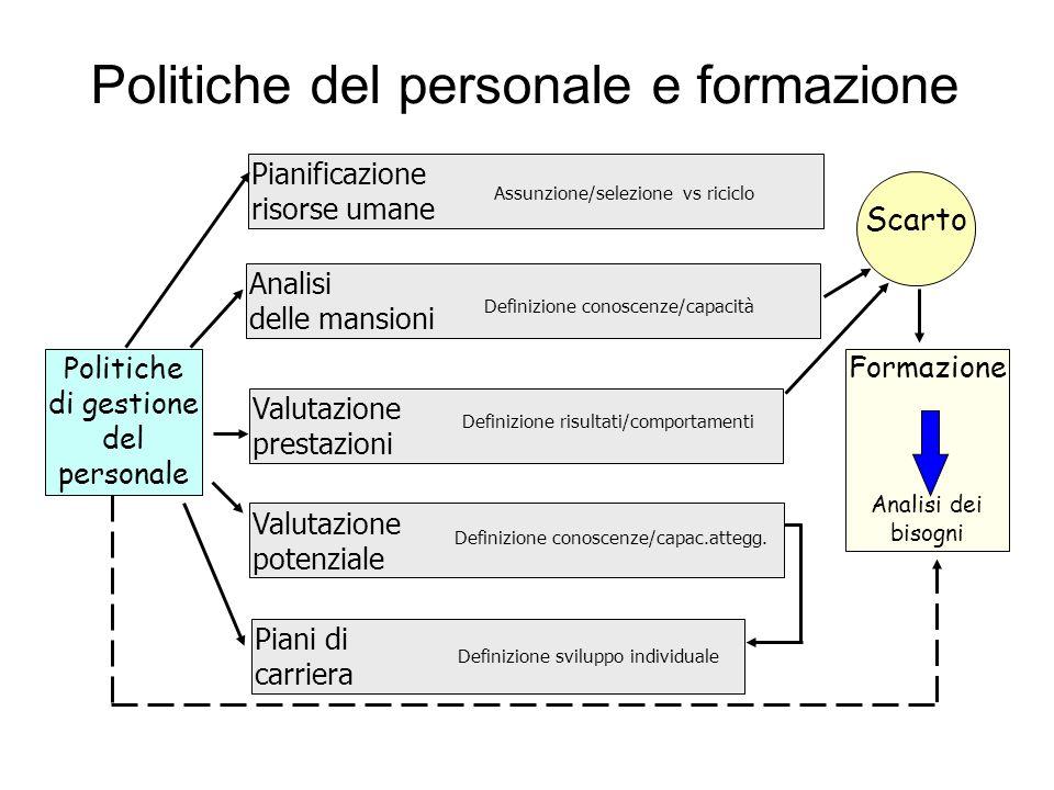 Politiche del personale e formazione Politiche di gestione del personale Formazione Analisi dei bisogni Scarto Analisi delle mansioni Valutazione pres
