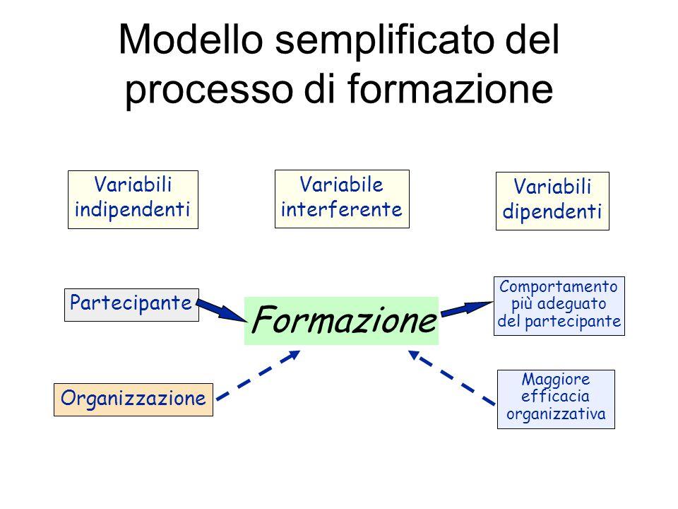 Modello semplificato del processo di formazione Variabili indipendenti Variabile interferente Variabili dipendenti Partecipante Organizzazione Comport