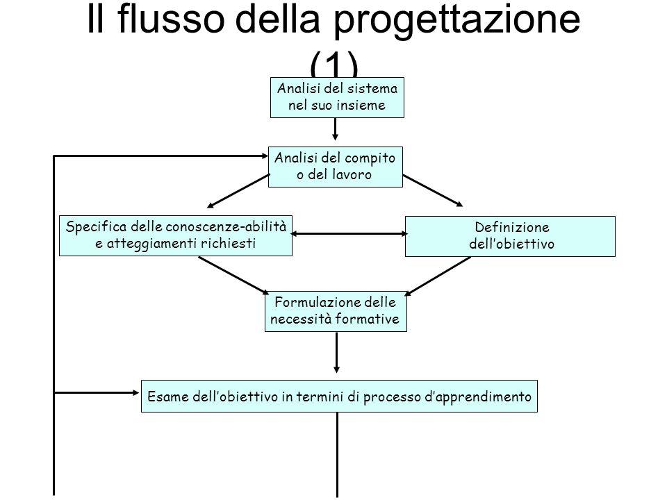 Il flusso della progettazione (1) Analisi del sistema nel suo insieme Analisi del compito o del lavoro Specifica delle conoscenze-abilità e atteggiamenti richiesti Definizione dellobiettivo Formulazione delle necessità formative Esame dellobiettivo in termini di processo dapprendimento