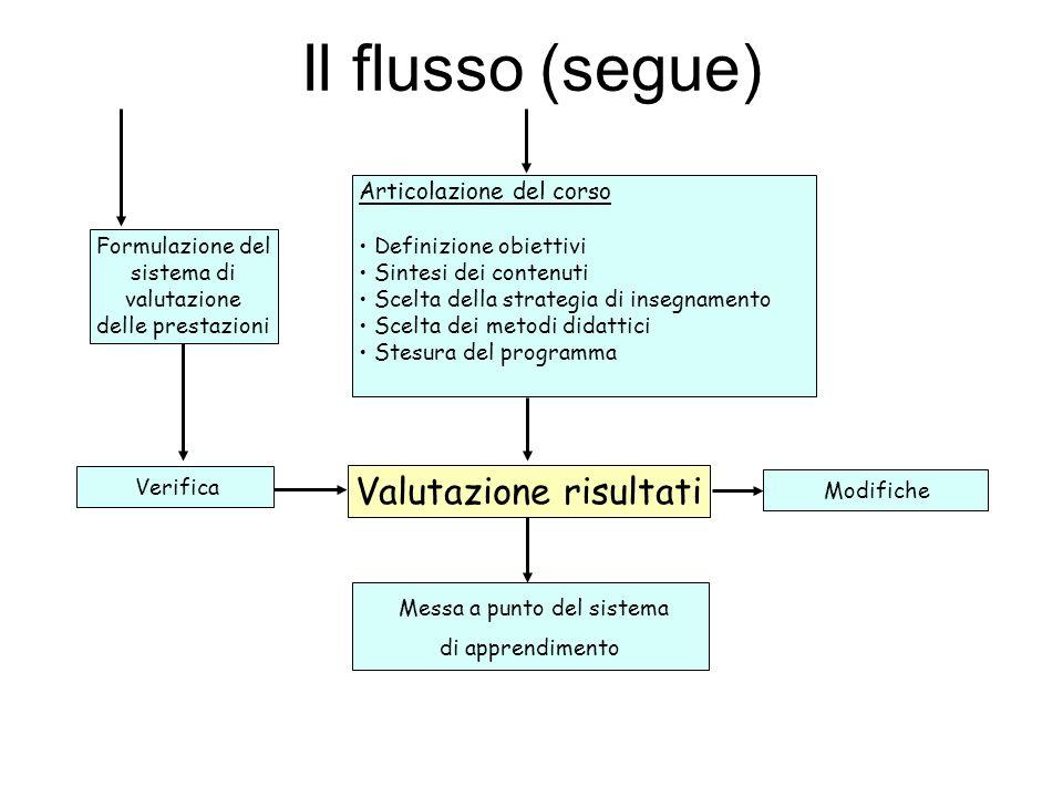 Il flusso (segue) Formulazione del sistema di valutazione delle prestazioni Articolazione del corso Definizione obiettivi Sintesi dei contenuti Scelta