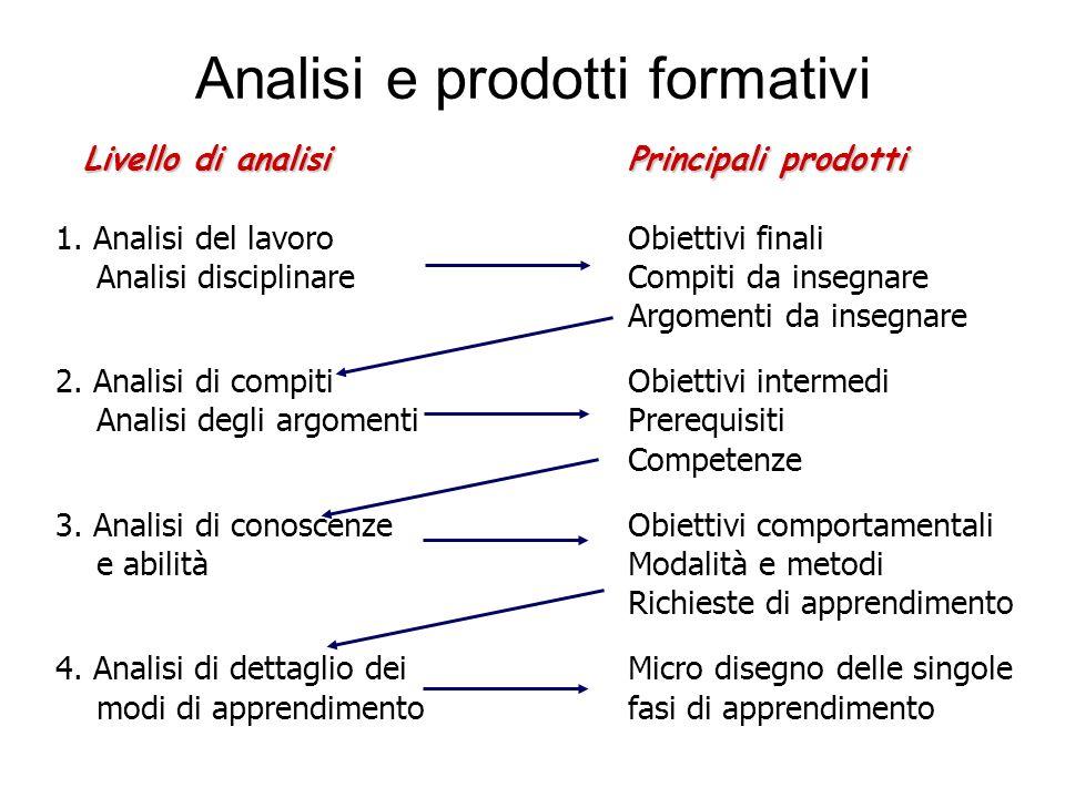 Analisi e prodotti formativi Livello di analisiPrincipali prodotti Livello di analisiPrincipali prodotti 1. Analisi del lavoroObiettivi finali Analisi