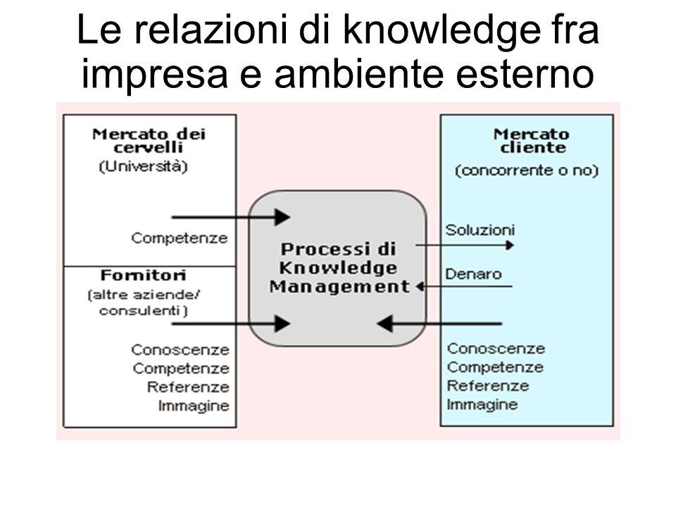 Le relazioni di knowledge fra impresa e ambiente esterno
