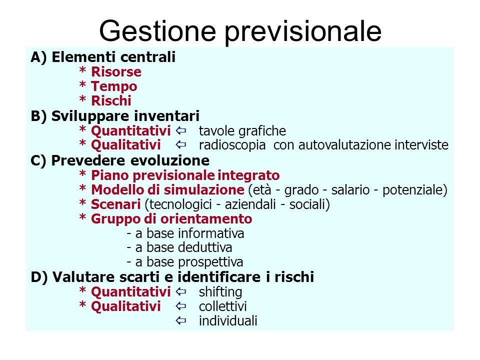 Gestione previsionale A) Elementi centrali * Risorse * Tempo * Rischi B) Sviluppare inventari * Quantitativi tavole grafiche * Qualitativi radioscopia
