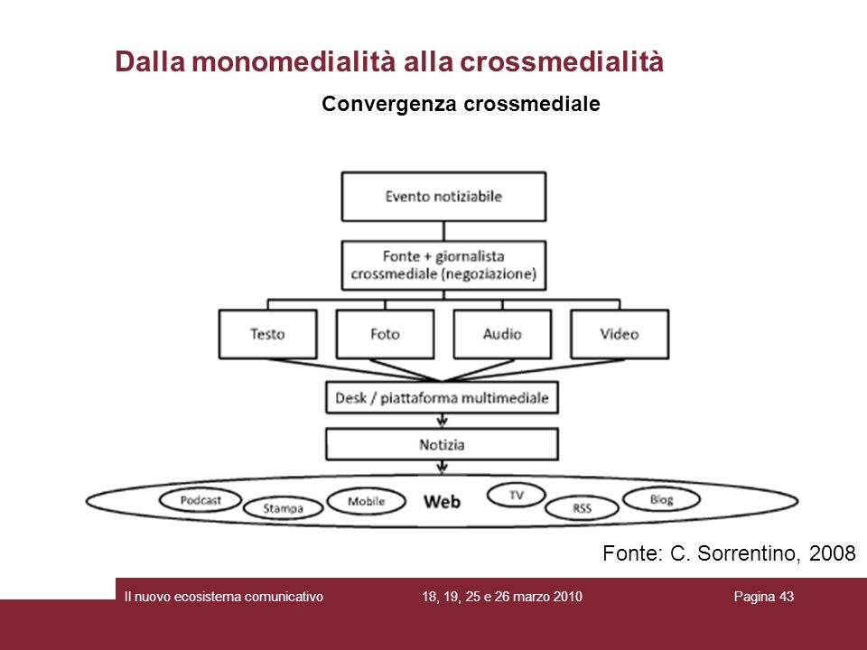 18, 19, 25 e 26 marzo 2010Il nuovo ecosistema comunicativoPagina 43 Convergenza crossmediale Dalla monomedialità alla crossmedialità Fonte: C. Sorrent