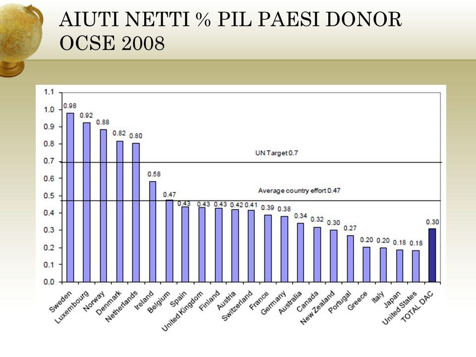 AIUTI NETTI % PIL PAESI DONOR OCSE 2008