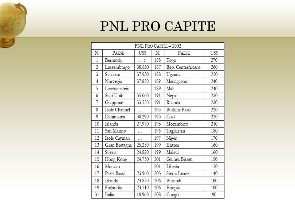 PNL PRO CAPITE