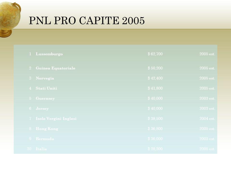PNL PRO CAPITE 2005 1 Lussemburgo $ 62,7002005 est. 2 Guinea Equatoriale $ 50,2002005 est. 3 Norvegia $ 42,4002005 est. 4 Stati Uniti $ 41,8002005 est