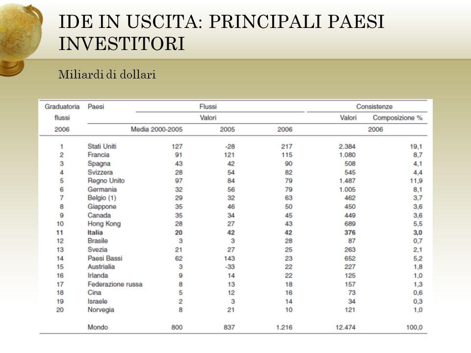 IDE IN USCITA: PRINCIPALI PAESI INVESTITORI Miliardi di dollari