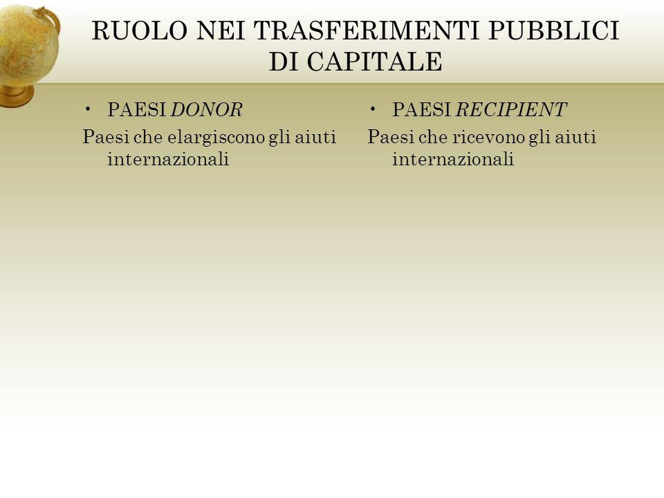 RUOLO NEI TRASFERIMENTI PUBBLICI DI CAPITALE PAESI DONOR Paesi che elargiscono gli aiuti internazionali PAESI RECIPIENT Paesi che ricevono gli aiuti internazionali