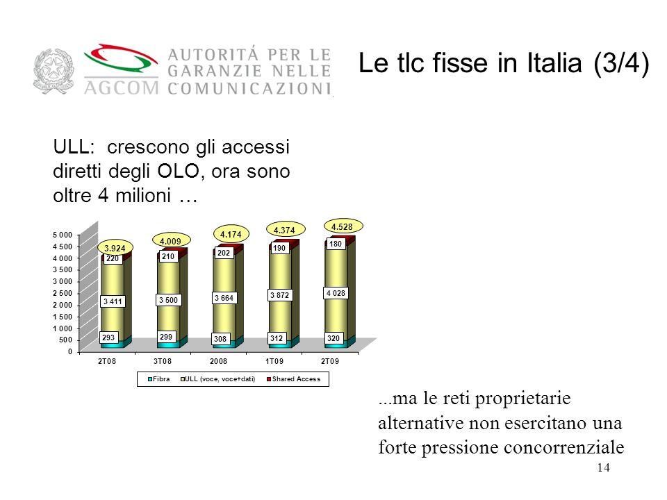 14...ma le reti proprietarie alternative non esercitano una forte pressione concorrenziale ULL: crescono gli accessi diretti degli OLO, ora sono oltre 4 milioni … Le tlc fisse in Italia (3/4)