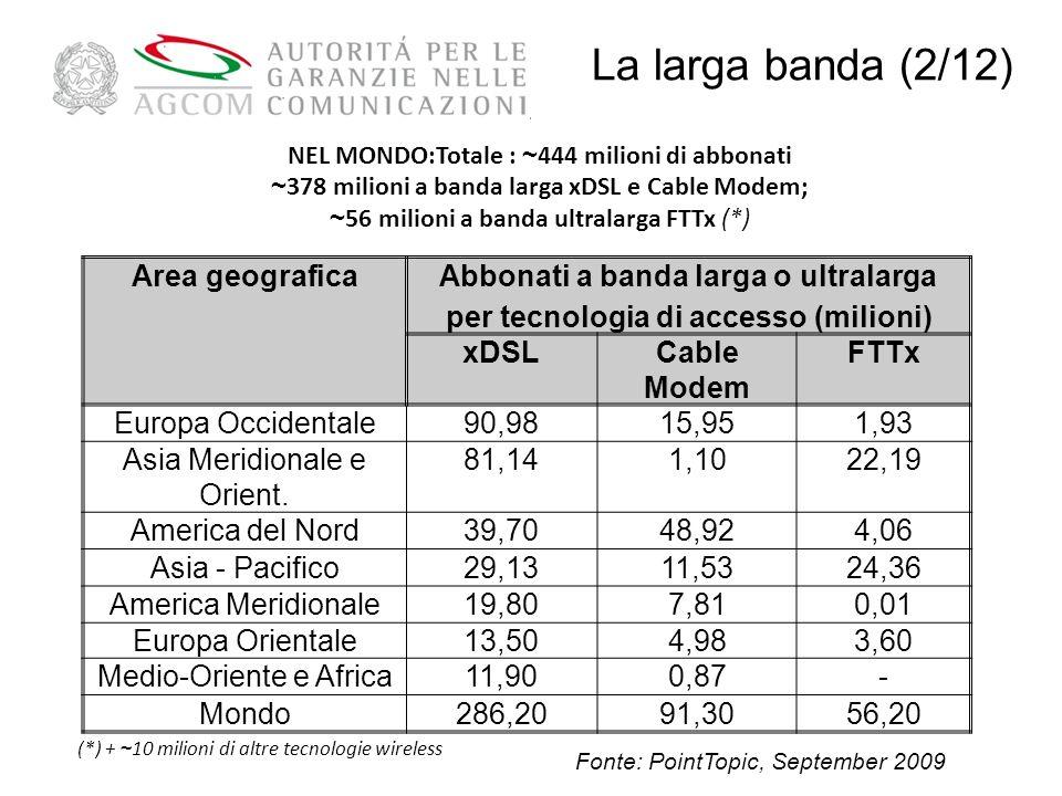 NEL MONDO:Totale : ~ 444 milioni di abbonati ~ 378 milioni a banda larga xDSL e Cable Modem; ~ 56 milioni a banda ultralarga FTTx (*) Area geograficaAbbonati a banda larga o ultralarga per tecnologia di accesso (milioni) xDSLCable Modem FTTx Europa Occidentale90,9815,951,93 Asia Meridionale e Orient.