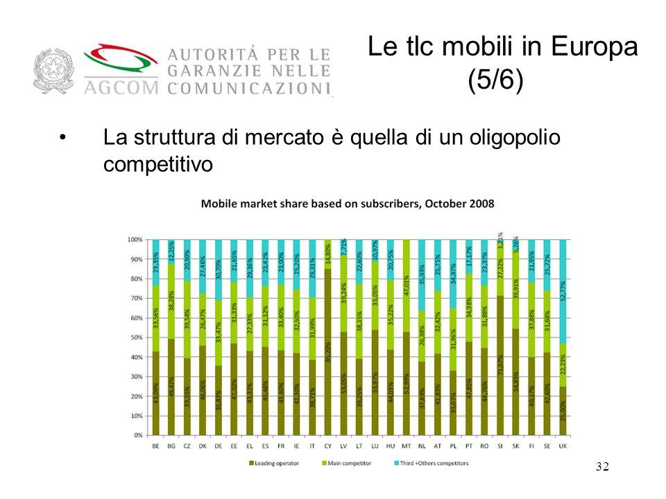 32 La struttura di mercato è quella di un oligopolio competitivo Le tlc mobili in Europa (5/6)