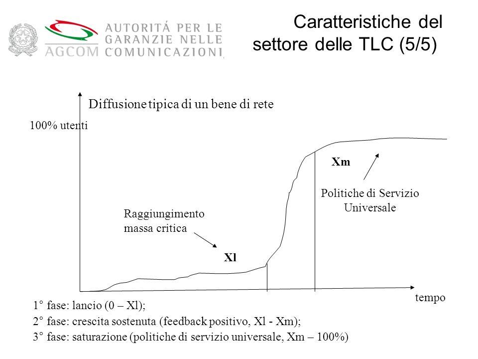 Diffusione tipica di un bene di rete 100% utenti tempo Raggiungimento massa critica 1° fase: lancio (0 – Xl); 2° fase: crescita sostenuta (feedback positivo, Xl - Xm); 3° fase: saturazione (politiche di servizio universale, Xm – 100%) Politiche di Servizio Universale Xl Xm Caratteristiche del settore delle TLC (5/5)