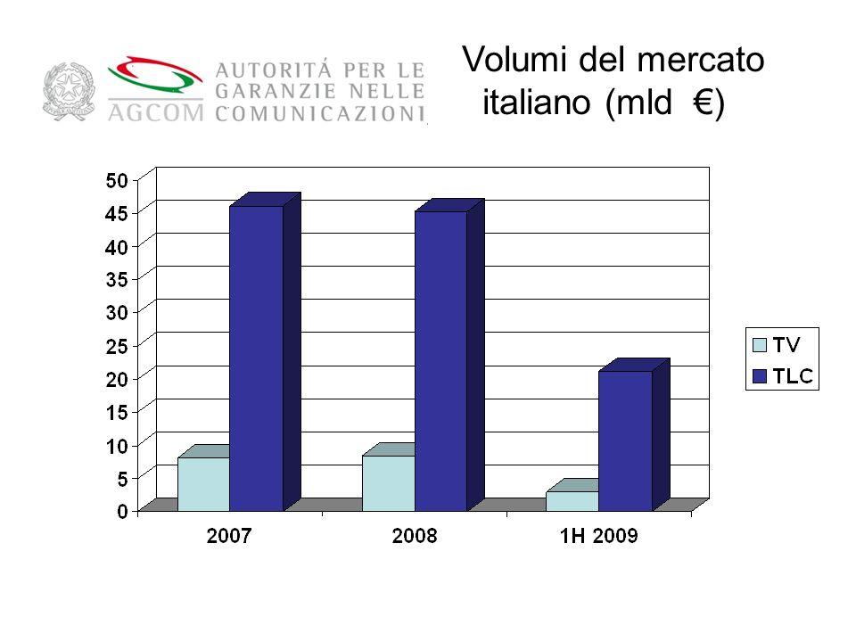Volumi del mercato italiano (mld )