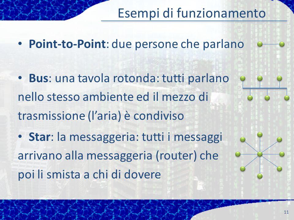 Esempi di funzionamento Point-to-Point: due persone che parlano 11 Bus: una tavola rotonda: tutti parlano nello stesso ambiente ed il mezzo di trasmissione (laria) è condiviso Star: la messaggeria: tutti i messaggi arrivano alla messaggeria (router) che poi li smista a chi di dovere