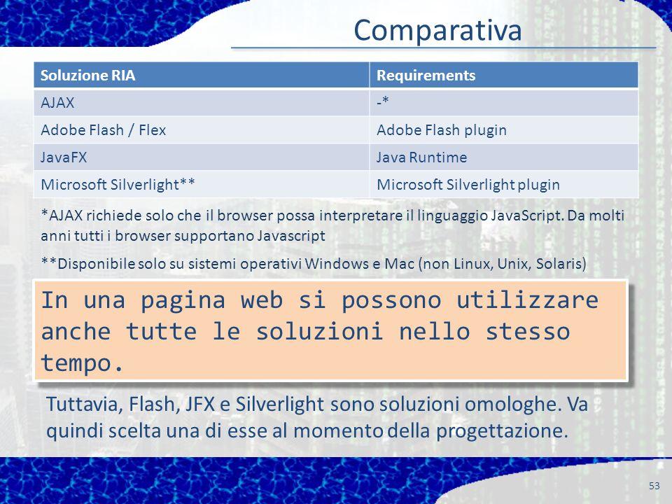 Comparativa 53 Soluzione RIARequirements AJAX-* Adobe Flash / FlexAdobe Flash plugin JavaFXJava Runtime Microsoft Silverlight**Microsoft Silverlight p