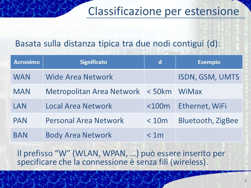 Classificazione per estensione Basata sulla distanza tipica tra due nodi contigui ( d ): 7 AcronimoSignificatodEsempio WANWide Area NetworkISDN, GSM, UMTS MANMetropolitan Area Network< 50kmWiMax LANLocal Area Network<100mEthernet, WiFi PANPersonal Area Network< 10mBluetooth, ZigBee BANBody Area Network< 1m Il prefisso W (WLAN, WPAN, …) può essere inserito per specificare che la connessione è senza fili (wireless).